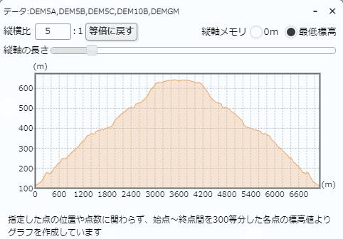 牧岡公園-生駒山ハイキングコース標高差