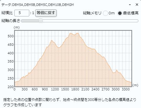 宝山寺ー生駒山ハイキングコース標高差